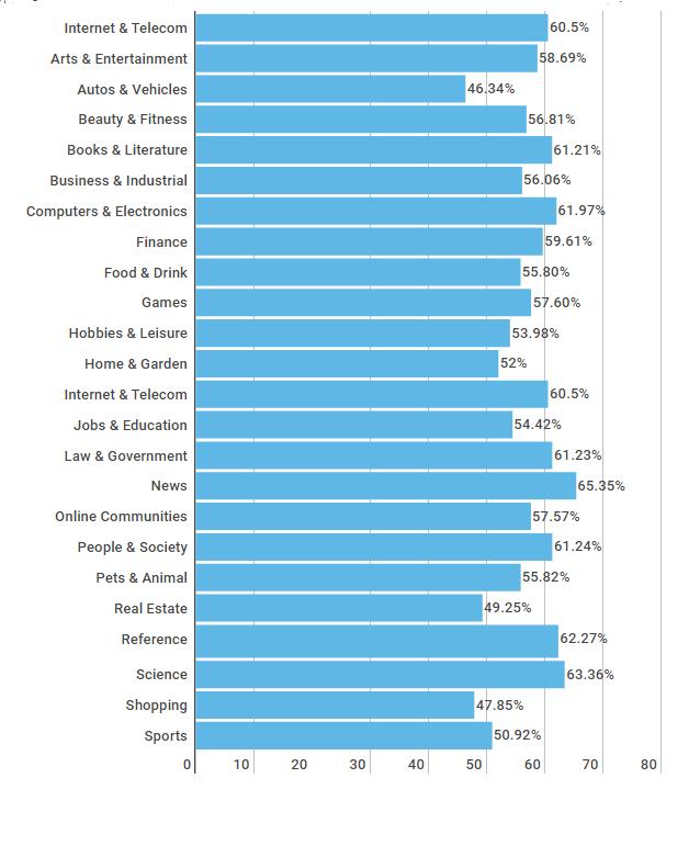 Hình 3: Tỷ lệ thoát trung bình dựa trên loại ngành