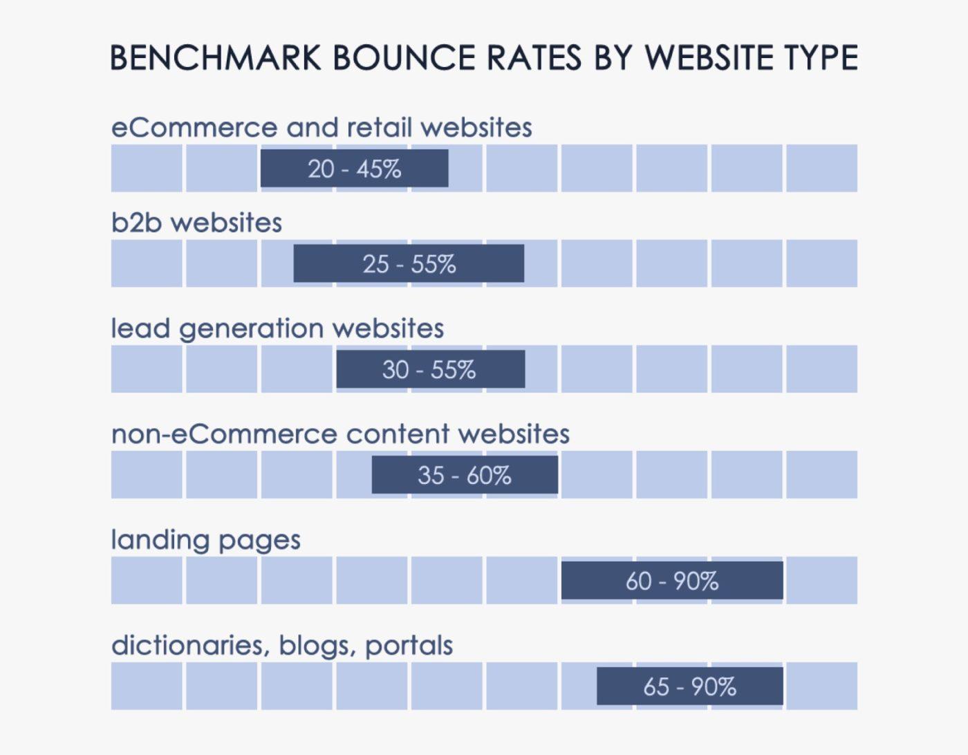 Hình 2: Điểm chuẩn cho tỷ lệ thoát dựa trên loại website