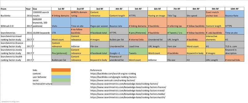 Hình 3: Biểu đồ 10 yếu tố xếp hạng hàng đầu từ mỗi nghiên cứu