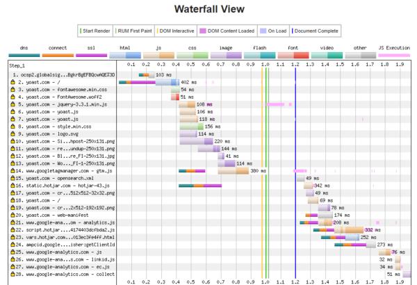 Hình 4: Kết quả WebPageTest cho trang yoast.com