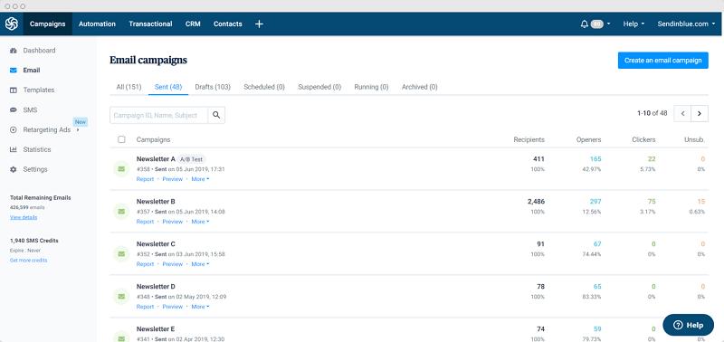 Giao diện dashboard quản lý chiến dịch email marketing
