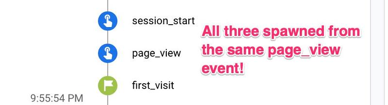 Một sự kiện page_view có thể được chia nhỏ thành ba sự kiện GA4 riêng biệt