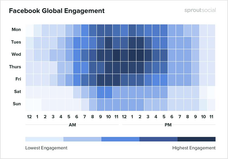 Tương tác toàn cầu trên Facebook