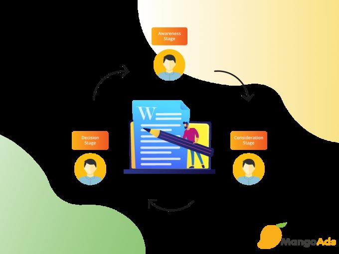 Cách tạo nội dung bài viết cho mọi giai đoạn trong hành trình của người mua
