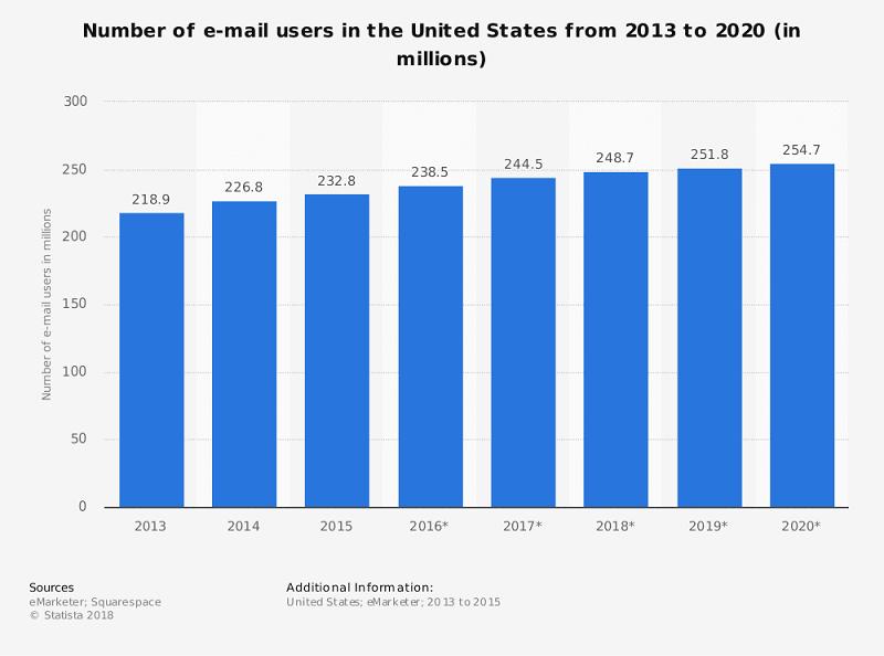 Số lượng người dùng email ở Mỹ từ 2013 tới 2020