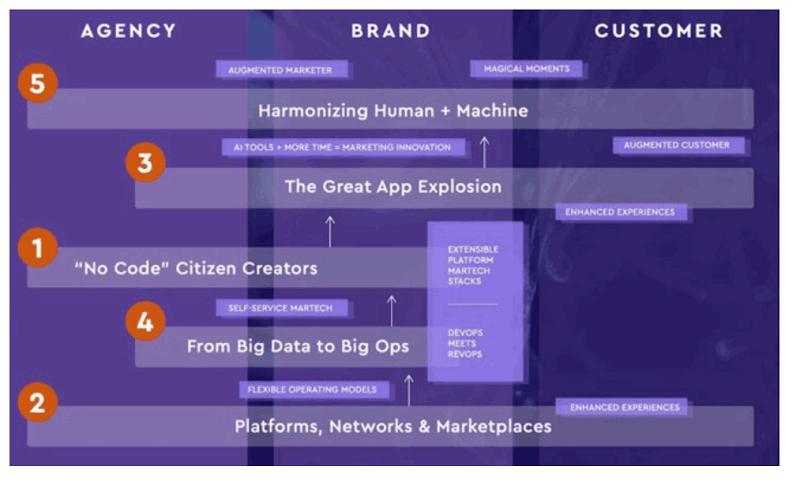 Hình 1: 5 xu hướng trong công nghệ marketing