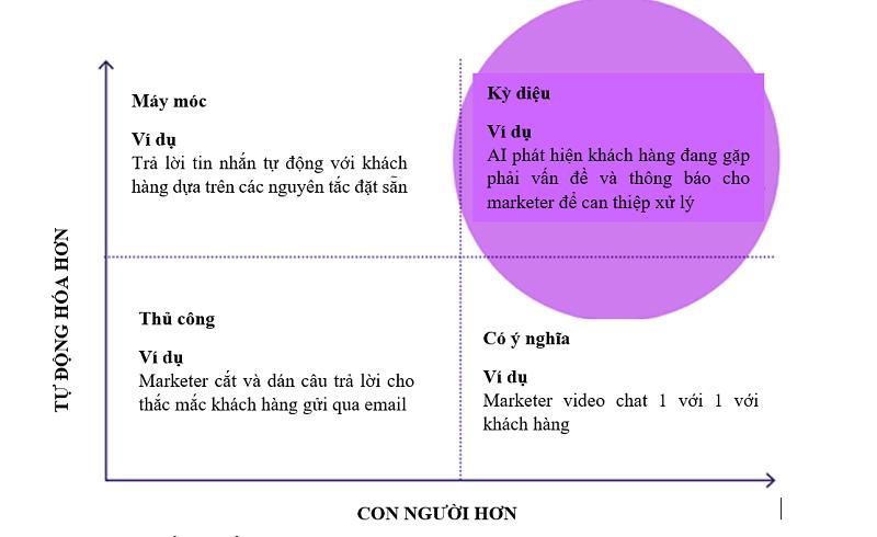 Hình 3: Đồ thị về marketer tăng cường
