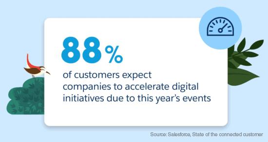 Hình 5: 88% khách hàng kỳ vọng các công ty gia tăng các sáng kiến kỹ thuật số do các sự kiện xảy ra trong năm nay – Nguồn: Salesforce, State of the connected customer