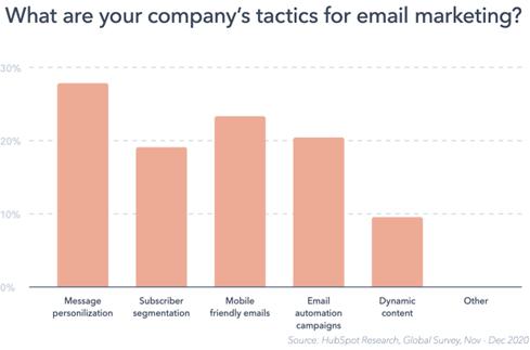 Hình 12: Cách những người khác tiếp cận email marketing