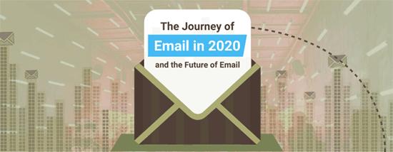 Hình 15: Hành trình của email năm 2020 và tương lai của hình thức marketing này