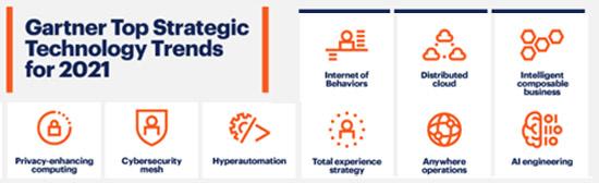 Hình 21: Xu hướng công nghệ chiến lược hàng đầu của Gartner năm 2021