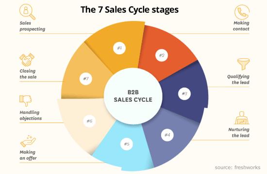 Hình 24: 7 giai đoạn trong chu kỳ bán hàng