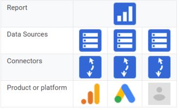 Hình 1: Connector là cầu nối giữa các sản phẩm hay nền tảng và nguồn dữ liệu