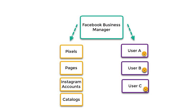 Trình quản lý doanh nghiệp Facebook là nơi bạn có thể nắm tất cả thông tin