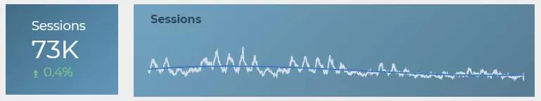 Hình 12: Biểu đồ chuỗi thời gian trong Data Studio