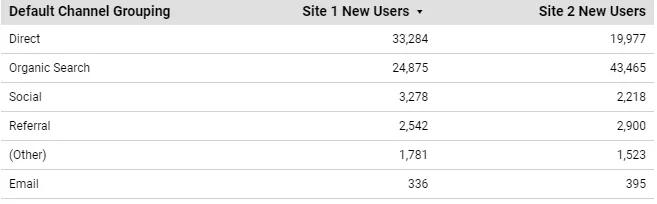 Hình 25: Việc chia chỉ số Site New User thành hai cột riêng giúp cho chúng ta dễ so sánh hai dữ liệu này hơn