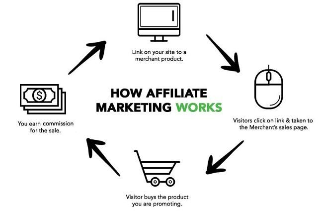 Công việc tiếp thị liên kết góp phần đem lại doanh thu cho người bán