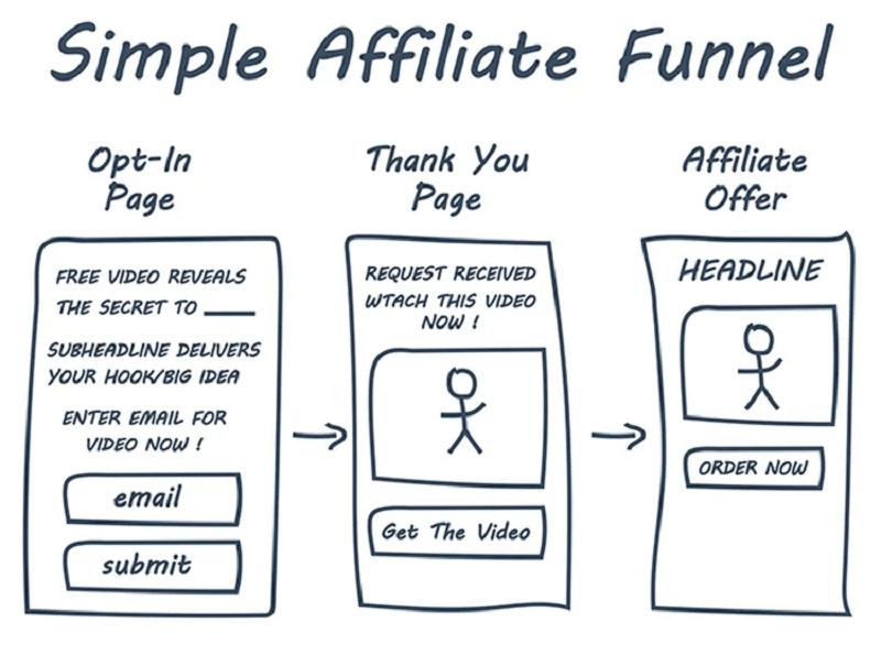 Tiến trình thường thấy của một tiếp thị liên kết thông qua email