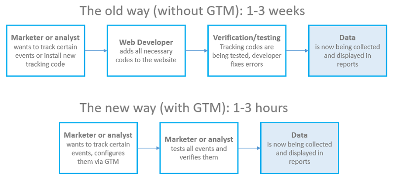 Tiết kiệm thời gian thiết lập tracking với GTM