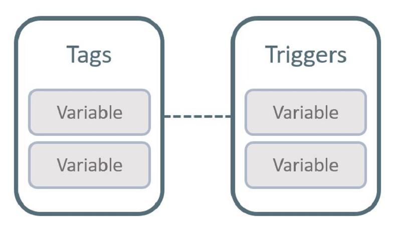 Mối quan hệ giữa Tag, Trigger và Variable (biến)