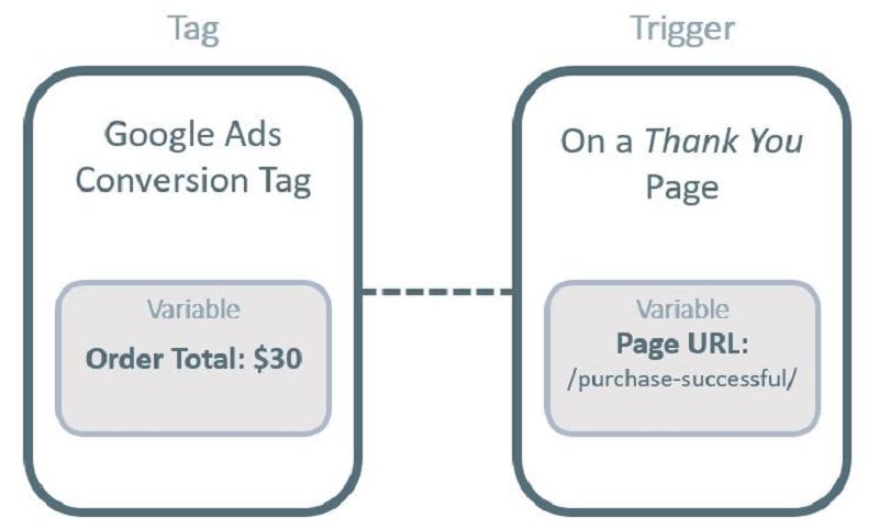 Ví dụ về mối quan hệ giữa Tag, Trigger và Variable (biến)
