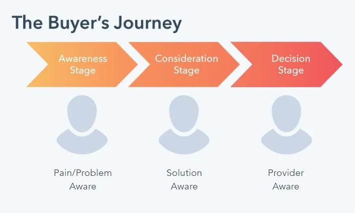 Hình 1: Hành trình mua hàng gồm 3 giai đoạn