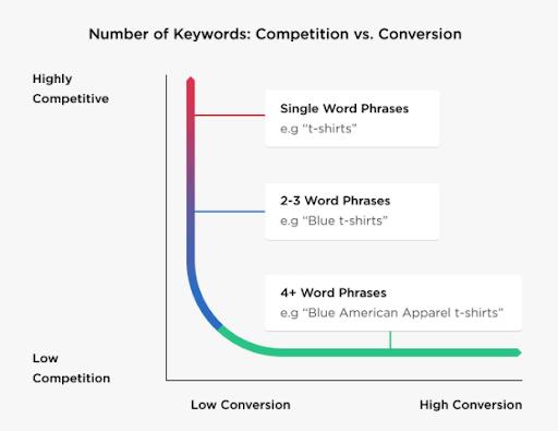 So sánh độ cạnh tranh nội dung với tỉ lệ chuyển đổi qua mật độ keyword