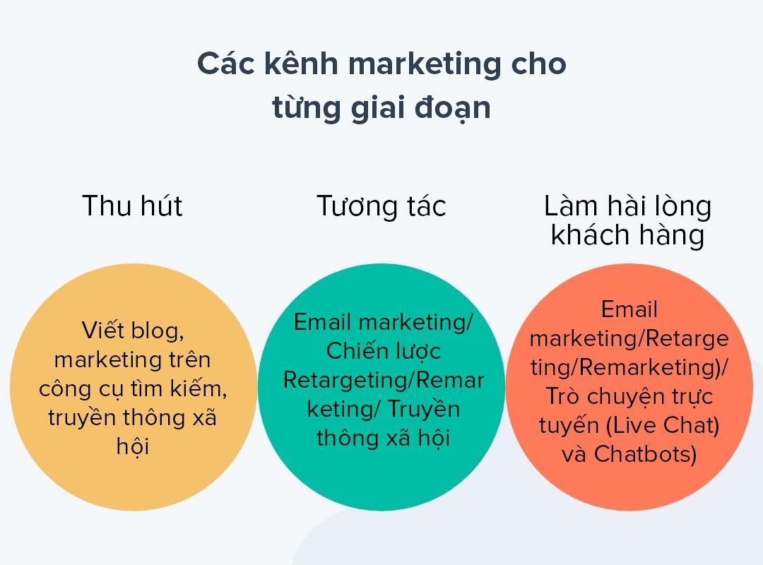 Hình 4: Nội dung marketing cần phù hợp cho từng giai đoạn