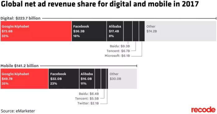 Hình 4: Thị phần doanh thu cho ngành quảng cáo kỹ thuật số và trên mobile 2017