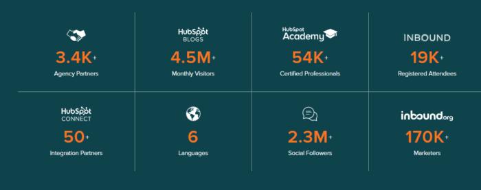 Hình 5: Hubspot quảng bá social proof bằng số liệu