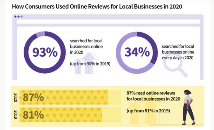 Hình 7: Người tiêu dùng tham khảo các đánh giá trực tuyến về cửa hàng địa phương 2020