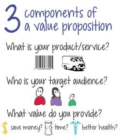 Hình 8: Ba thành phần của một đề xuất có giá trị