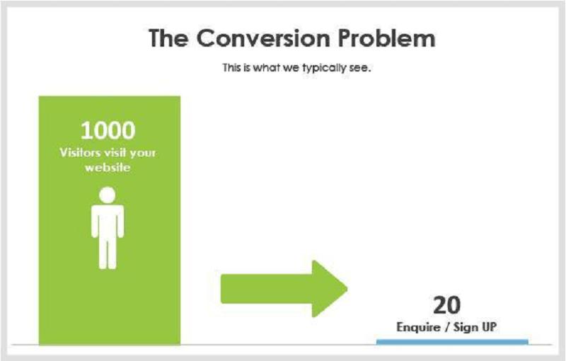 Những website không tối ưu hóa có tỷ lệ chuyển đổi 2%