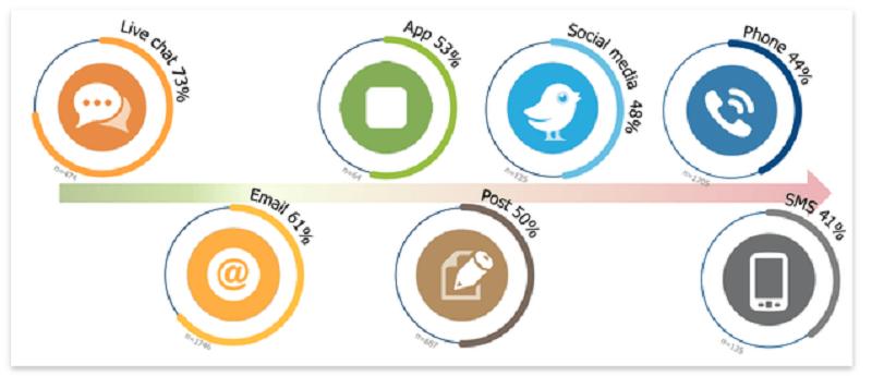 Mức độ hiệu quả của Live chat so với các hình thức truyền thông B2C khác