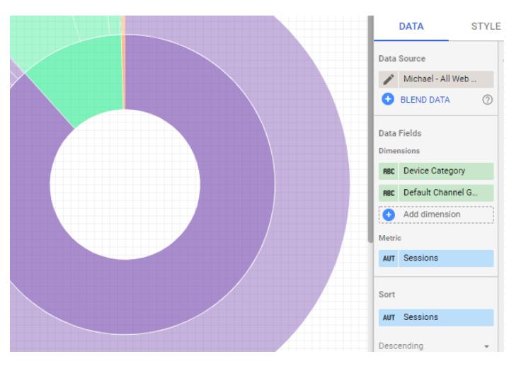 Hình 3: Biểu đồ sunburst giúp bạn dễ dàng quan sát các đơn vị con trong biểu đồ tròn