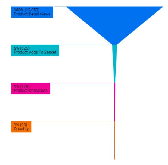 Hình 6: Biểu đồ kênh có dạng như một chiếc phễu