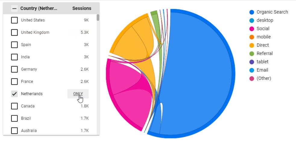 Hình 8: Biểu đồ hợp âm hiển thị các luồng dữ liệu khác nhau