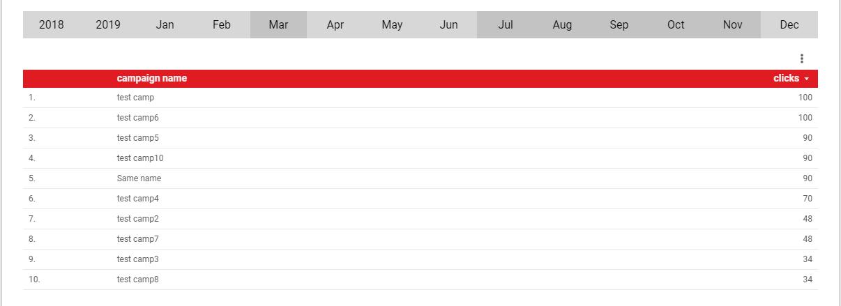 Hình 12: Bộ chọn ngày giúp người dùng dễ dàng chọn một ngày bất kỳ từ hệ thống lịch tự động có trên Data Studio