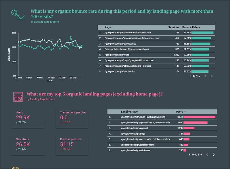 Hình 4: Chi tiết và bố cục trình bày dữ liệu phụ thuộc rất nhiều vào bạn