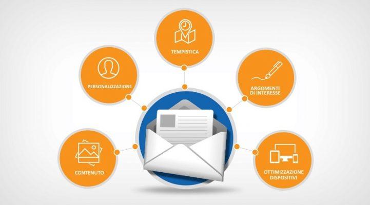Tự động hóa trong email marketing