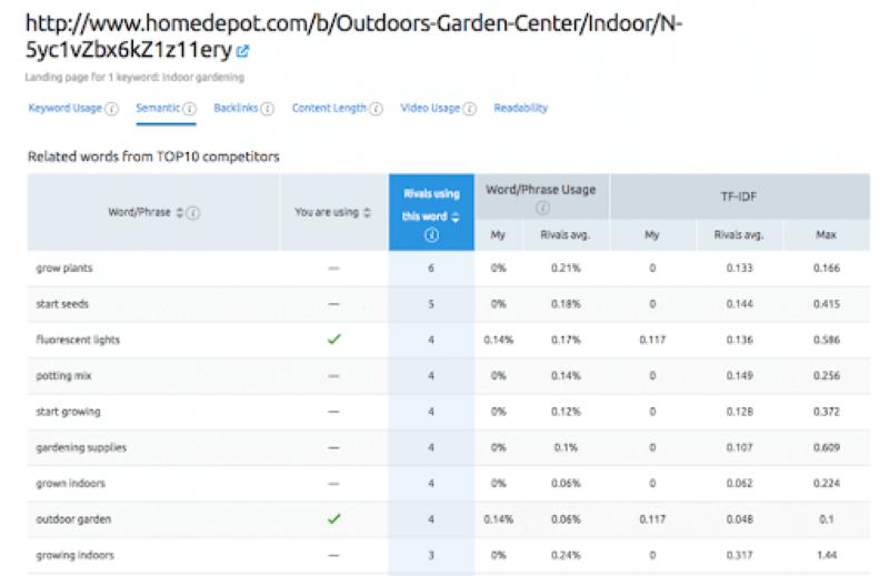 Công cụ kiểm tra SEO của SEMrush có thể giúp khuyến khích khách truy cập thực hiện hành động trên website của bạn