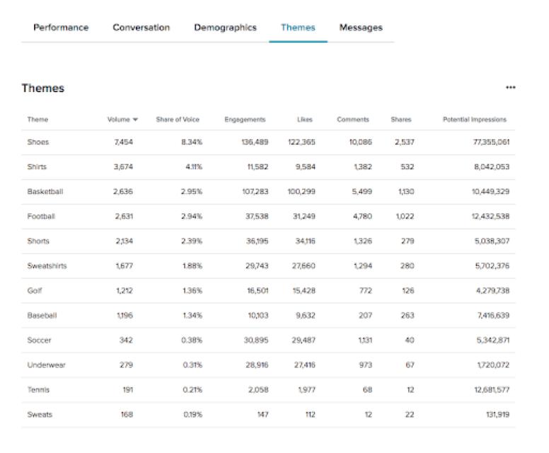 Dữ liệu về các thương hiệu bán lẻ