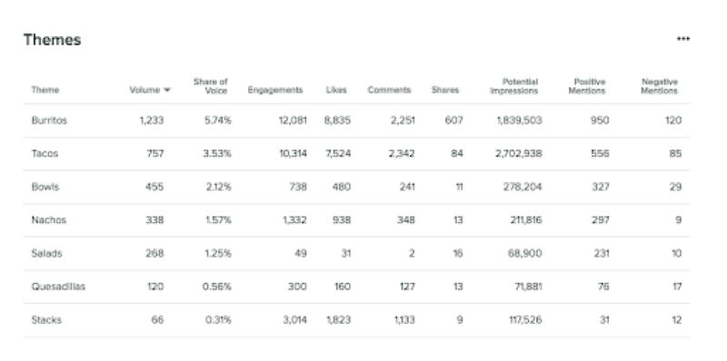 Dữ liệu so sánh giữa các sản phẩm mà khách hàng của bạn quan tâm