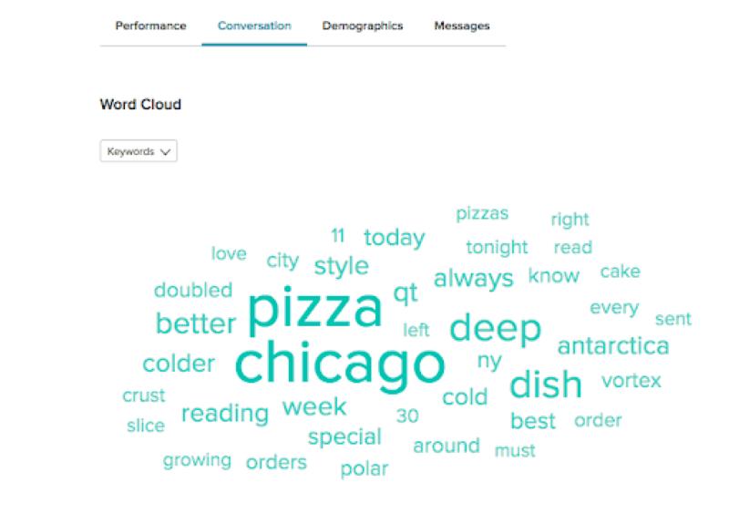 Sử dụng công cụ Word Cloud để thu thập từ khóa