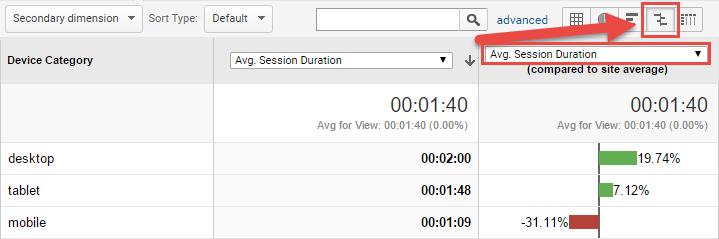 Hình 3: Mô phỏng về kết quả thời lượng phiên trung bình