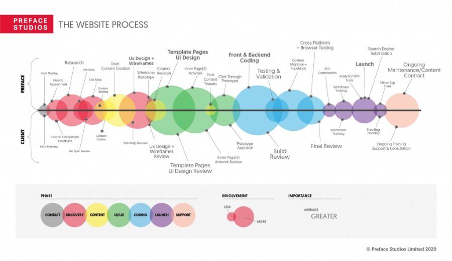Hình 4: Hình minh họa từ Preface Studio về toàn bộ quy trình của việc xây dựng web