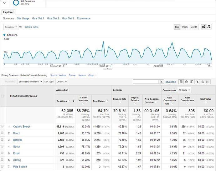 Hình 5: Thống kê kết quả về các kênh trên Google Analytics
