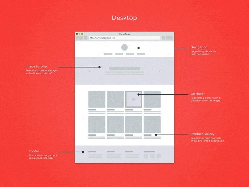 Hình 6: Website phải có sự tương thích với các thiết bị và kích thước màn hình khác nhau