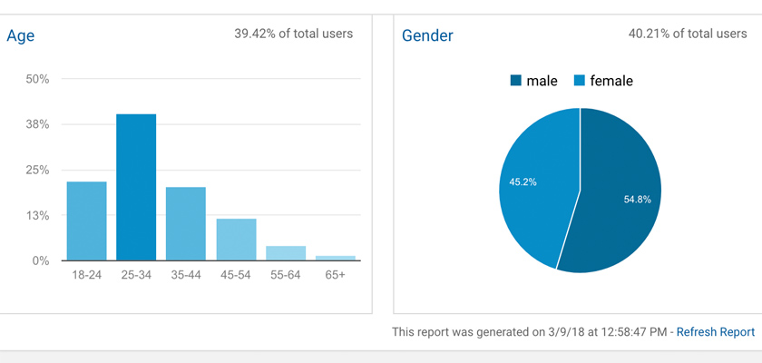 Hình 7: Thống kê của Google Analytics đối với website của OriGym