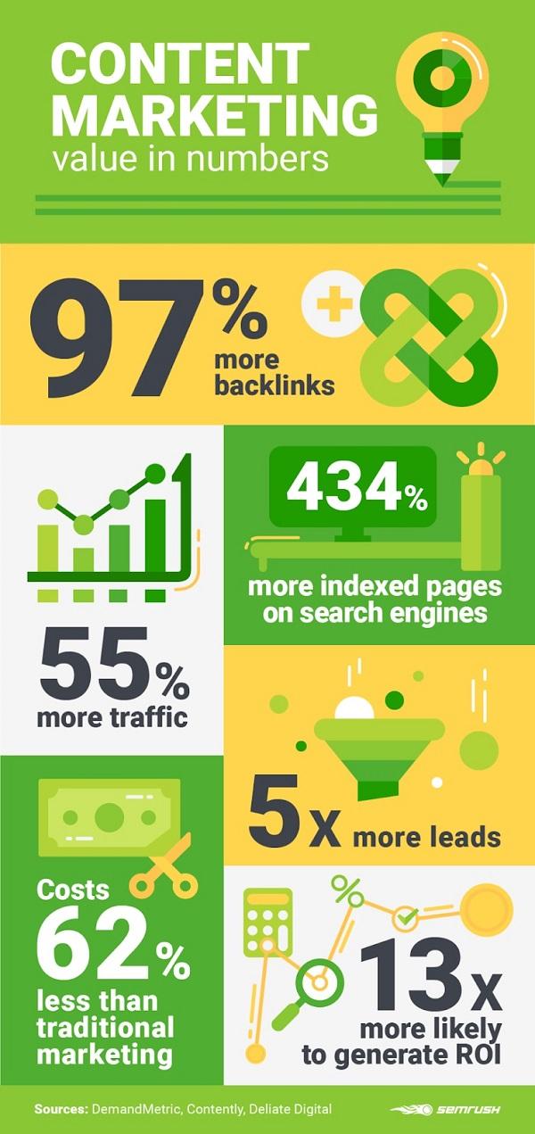 Hình 1: Giá trị của các con số trong Content Marketing